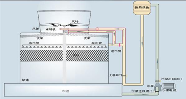 一般的冷却塔,在设计选泵的时候,为了确保流量,必须考虑水泵的效率