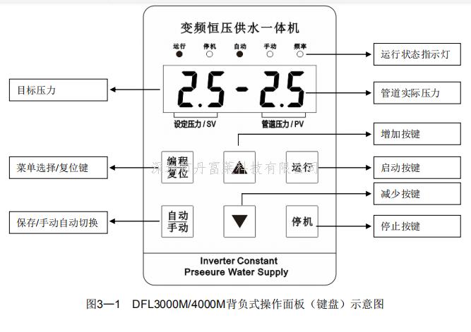 恒壓供水變頻器操作面板簡圖