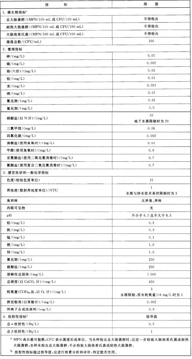 水质检测标准指标