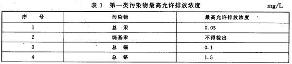 GB 8978-1996 污水综合排放标准 表1