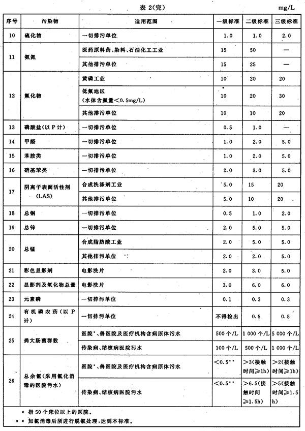 GB 8978-1996 污水综合排放标准 表2(续)