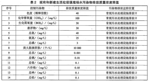 GB 16889-2008 生活垃圾填埋场污染控制标准 表2