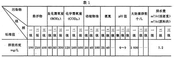 GB 13457-92 肉类加工工业水污染物排放标准 表1