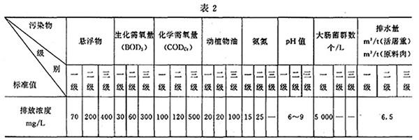 GB 13457-92 肉类加工工业水污染物排放标准 表2