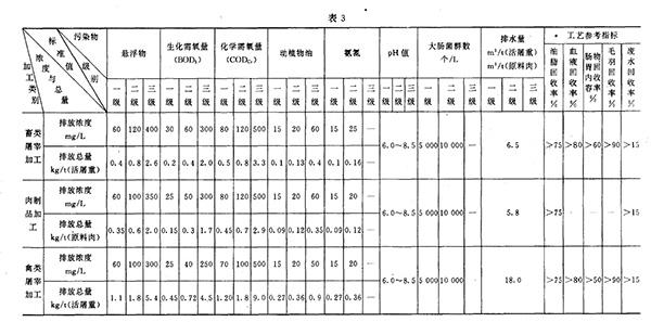 GB 13457-92 肉类加工工业水污染物排放标准 表3