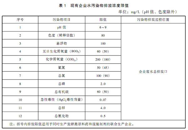 GB 21903-2008 发酵类制药工业水污染物排放标准 表1