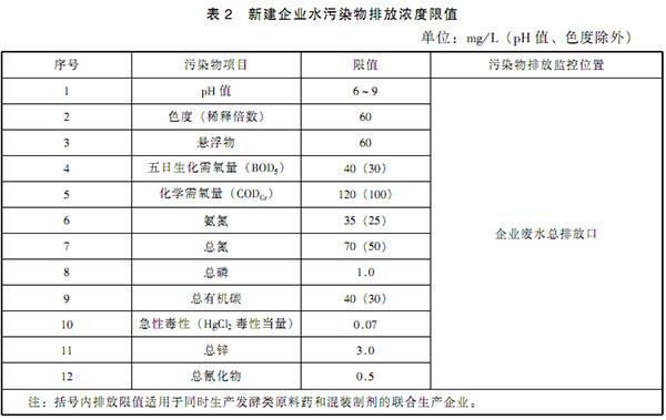 GB 21903-2008 发酵类制药工业水污染物排放标准 表2