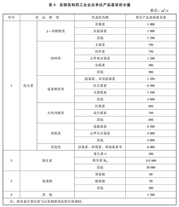 GB 21903-2008 发酵类制药工业水污染物排放标准 表4