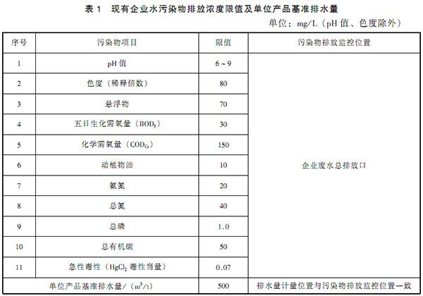 GB 21905-2008 提取类制药工业水污染物排放标准 表1