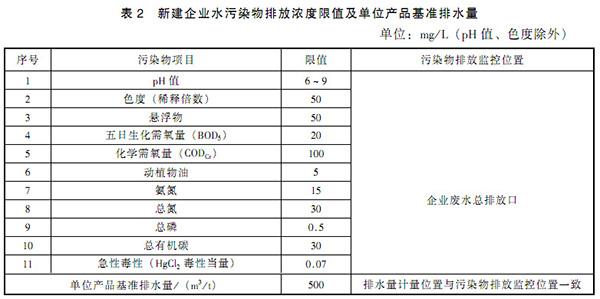 GB 21905-2008 提取类制药工业水污染物排放标准 表2