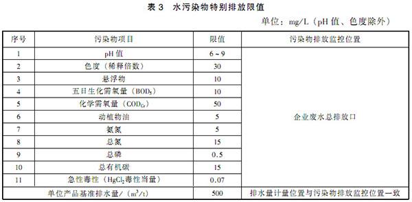 GB 21905-2008 提取类制药工业水污染物排放标准 表3