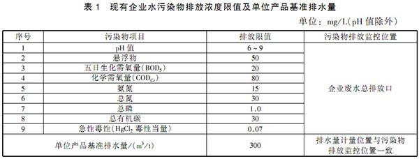 GB 21908-2008 混装制剂类制药工业水污染物排放标准 表1