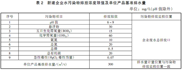 GB 21908-2008 混装制剂类制药工业水污染物排放标准 表2