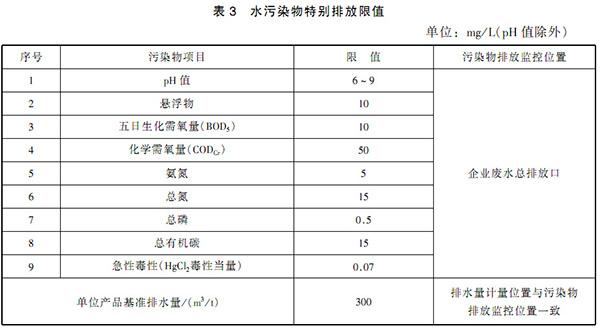GB 21908-2008 混装制剂类制药工业水污染物排放标准 表3