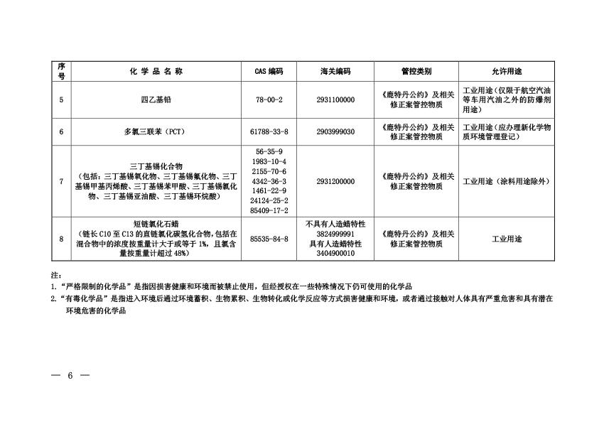 《中国严格限制的有毒化学品名录》(2020年)-03