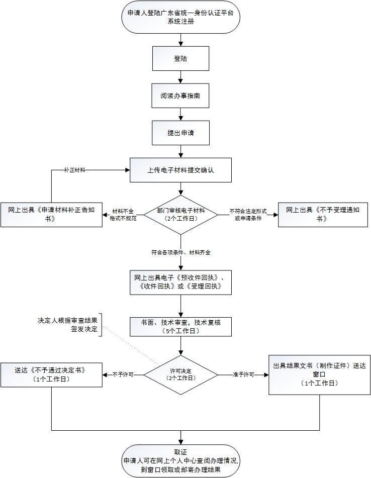 东莞市污水排入排水管网许可证核发(新办)网上办理流程