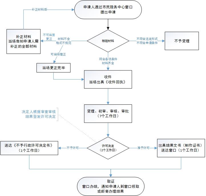 东莞市污水排入排水管网许可证核发(新办)线下办理流程