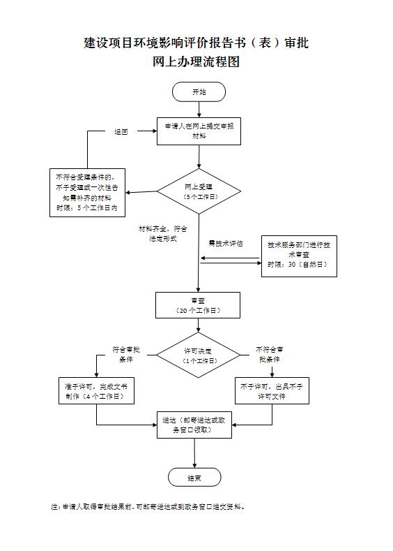 惠州市建设项目环境影响报告表审批网上办理流程