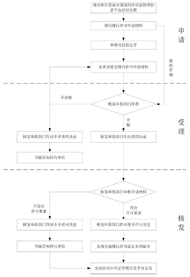 广州市排污许可证核发(新申请)网上办理流程