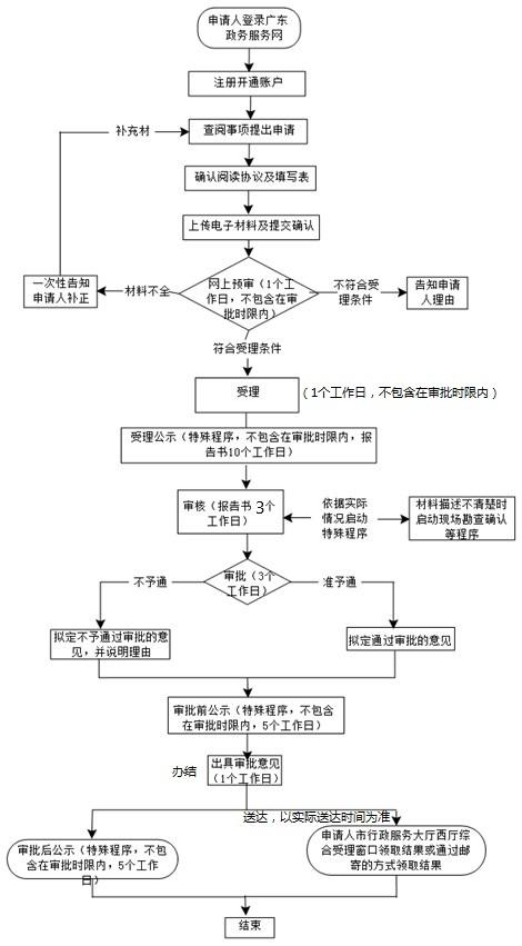 深圳市建设项目环境影响报告书审批办理流程