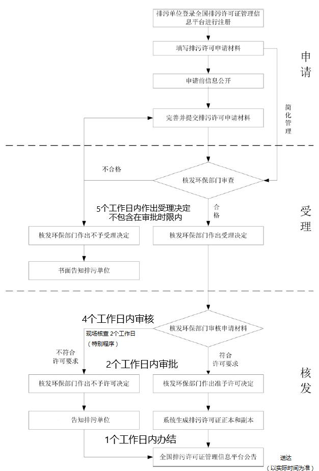 深圳市排污许可证核发(延续)办理流程