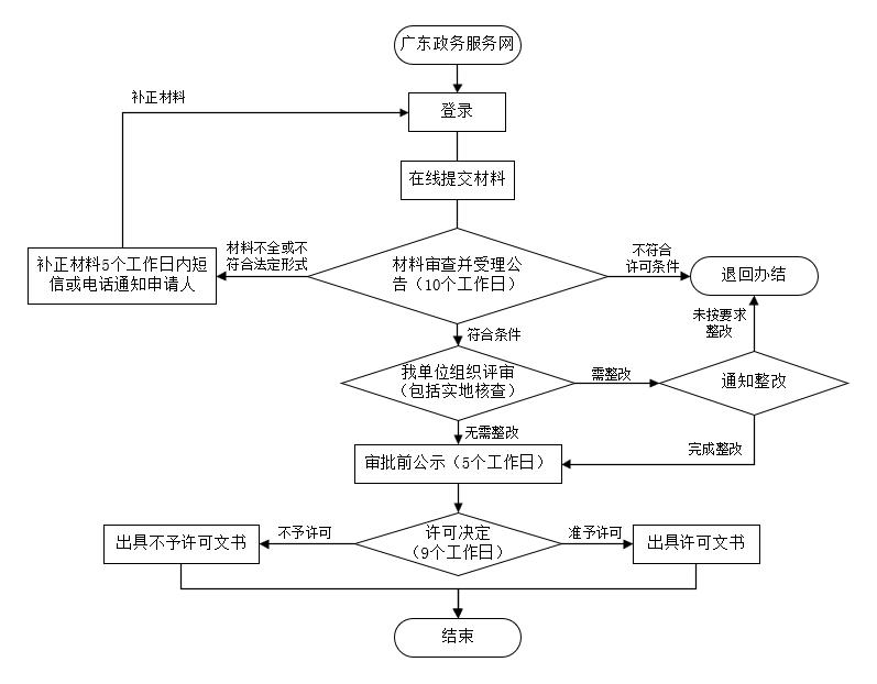 肇庆市建设项目竣工环境保护验收申请流程