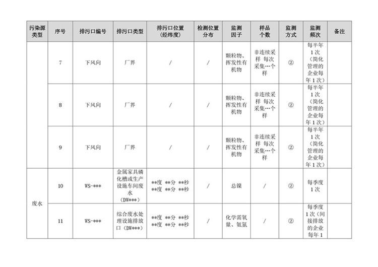 空气检测家具制造工业自行监测方案模板  第7张