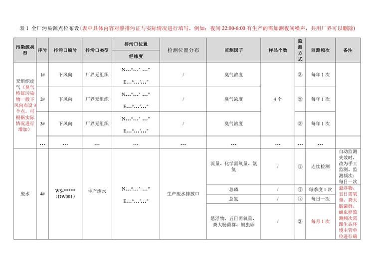 土壤检测畜牧业、畜禽养殖自行监测方案模板  第6张