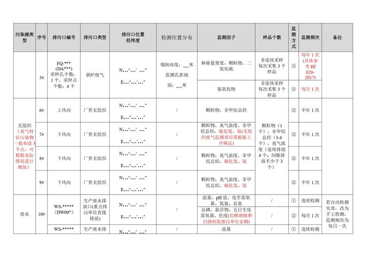 环境检测酒、饮料和精制茶制造业自行监测方案模板  第8张
