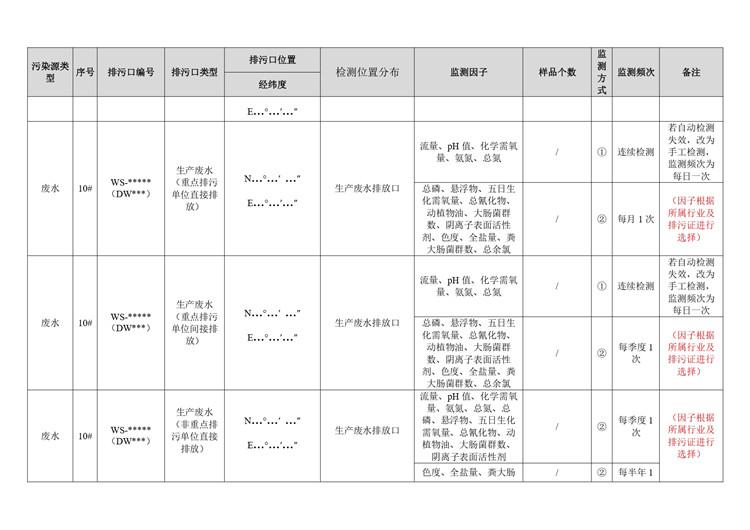 环境检测农副食品加工自行监测方案模板  第9张