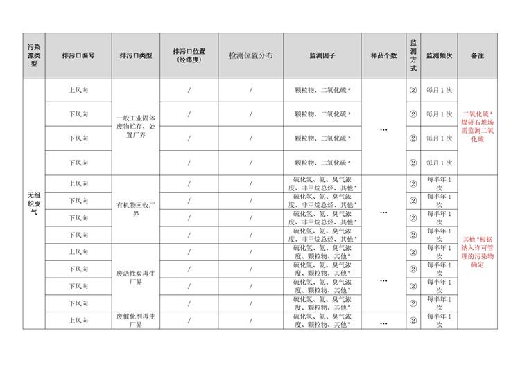环境检测工业固体废物和危险废物治理自行监测方案模板  第22张