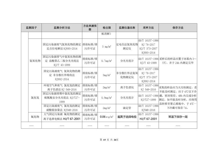 环境检测电池工业自行监测方案模板  第15张