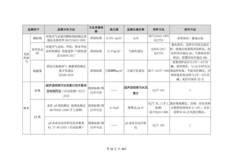 环境检测电池工业自行监测方案模板  第16张