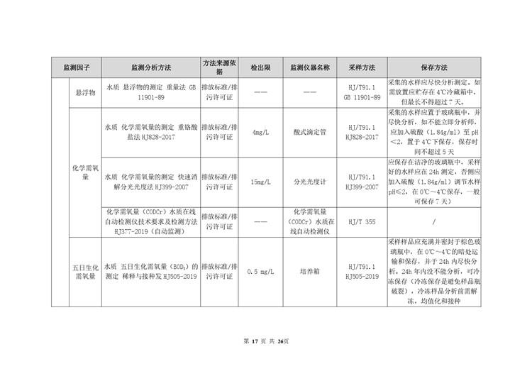 环境检测电池工业自行监测方案模板  第17张