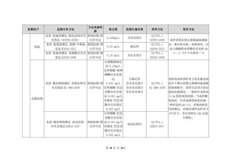 环境检测电池工业自行监测方案模板  第18张