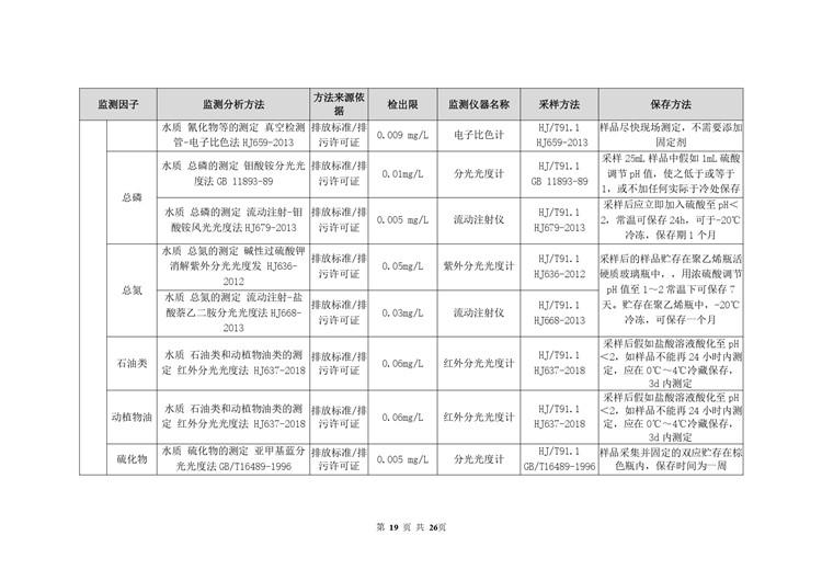 环境检测电池工业自行监测方案模板  第19张