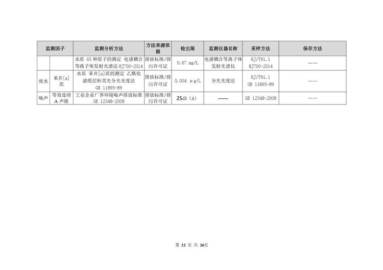 环境检测电池工业自行监测方案模板  第22张