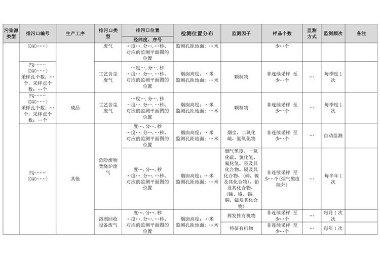 化学药品原料药制造自行监测方案模板  第6张
