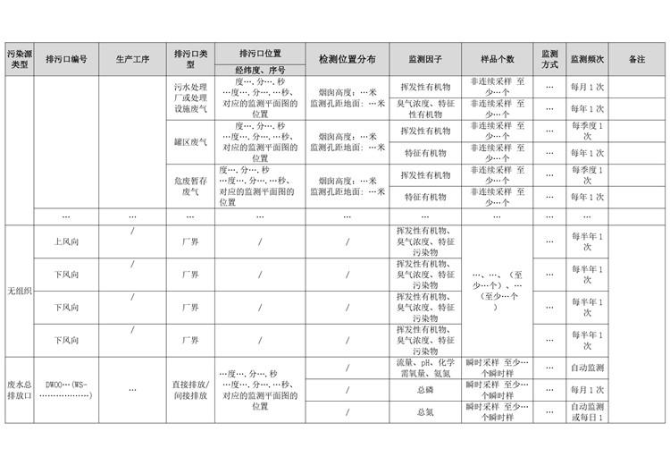 化学药品原料药制造自行监测方案模板  第7张