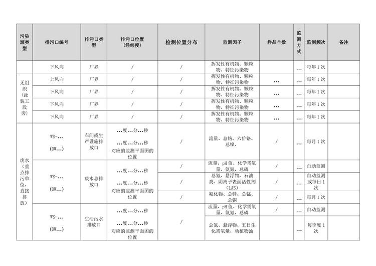 金属表面处理自行监测方案模板  第12张
