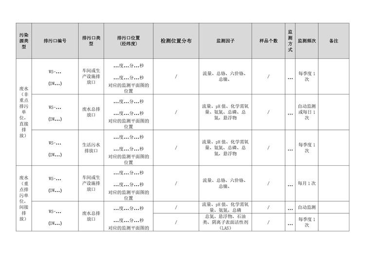 金属表面处理自行监测方案模板  第13张