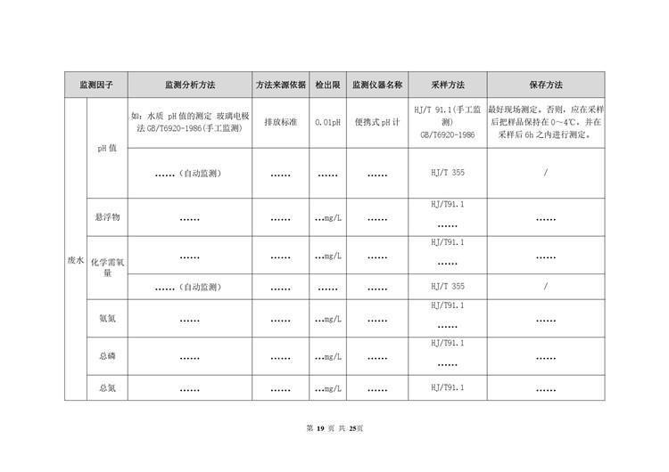 金属表面处理自行监测方案模板  第19张