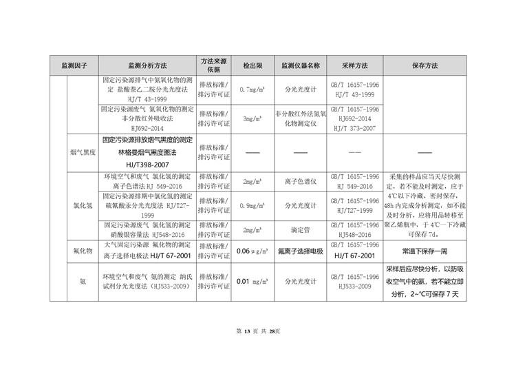 空气检测平板玻璃工业自行监测方案模板  第13张