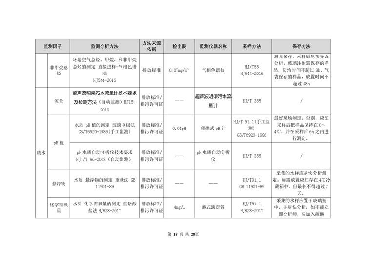 空气检测平板玻璃工业自行监测方案模板  第18张
