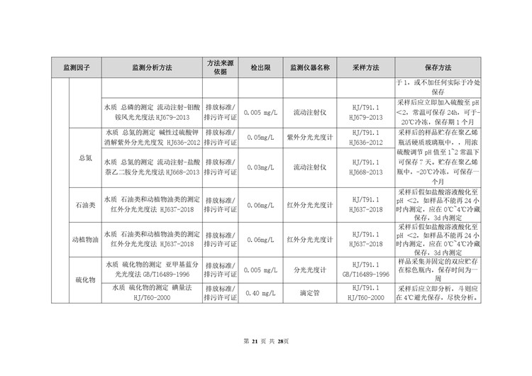 空气检测平板玻璃工业自行监测方案模板  第21张