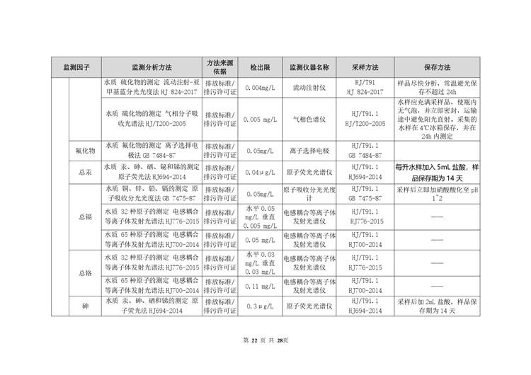 空气检测平板玻璃工业自行监测方案模板  第22张
