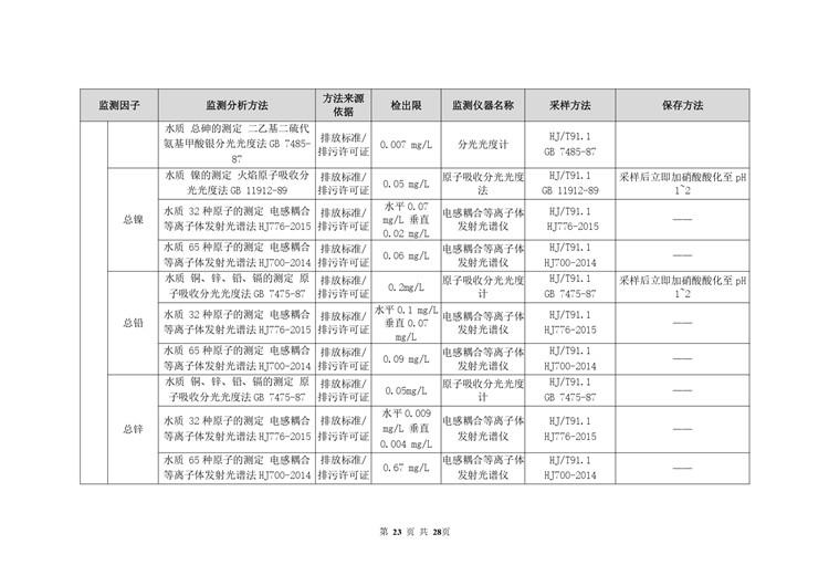 空气检测平板玻璃工业自行监测方案模板  第23张