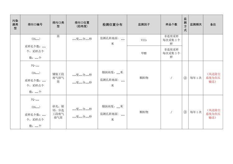 水质检测人造板工业自行监测方案模板  第7张