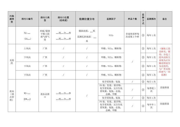 水质检测人造板工业自行监测方案模板  第8张