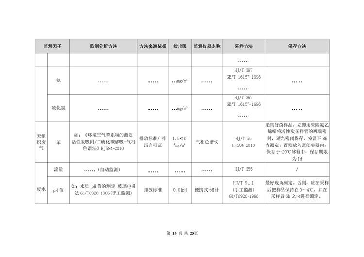 环境检测涂料油墨制造自行监测方案模板  第15张
